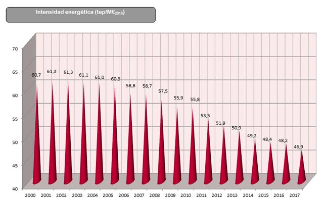 Gráfico: Evolución de la Intensidad energética desde el año 2000 al 2017