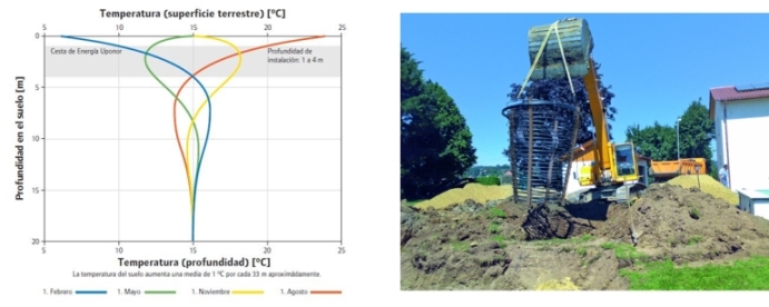 Captadores geotérmicos tipo cesta de energía