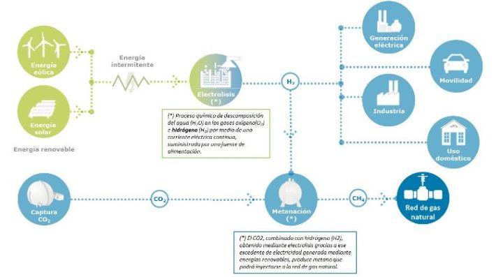 Enagás y Redexis Gas crean 'H2Gas' para impulsar el hidrógeno renovable