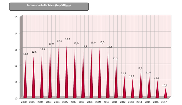 Gráfico: Evolución de la Intensidad eléctrica desde el año 2000 al 2017