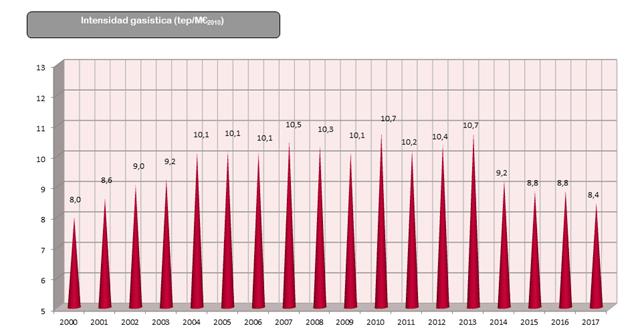 Gráfico: Evolución de la Intensidad gasística desde el año 2000 al 2017