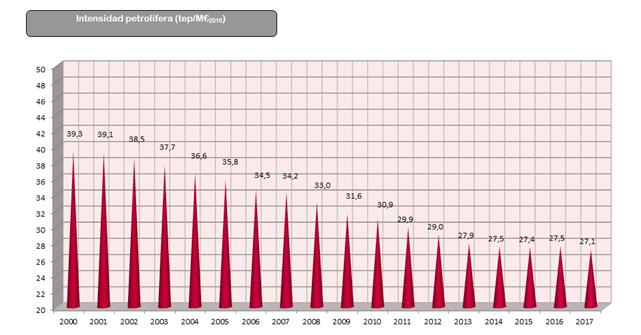 Gráfico: Evolución de la Intensidad petrolífera desde el año 2000 al 2017